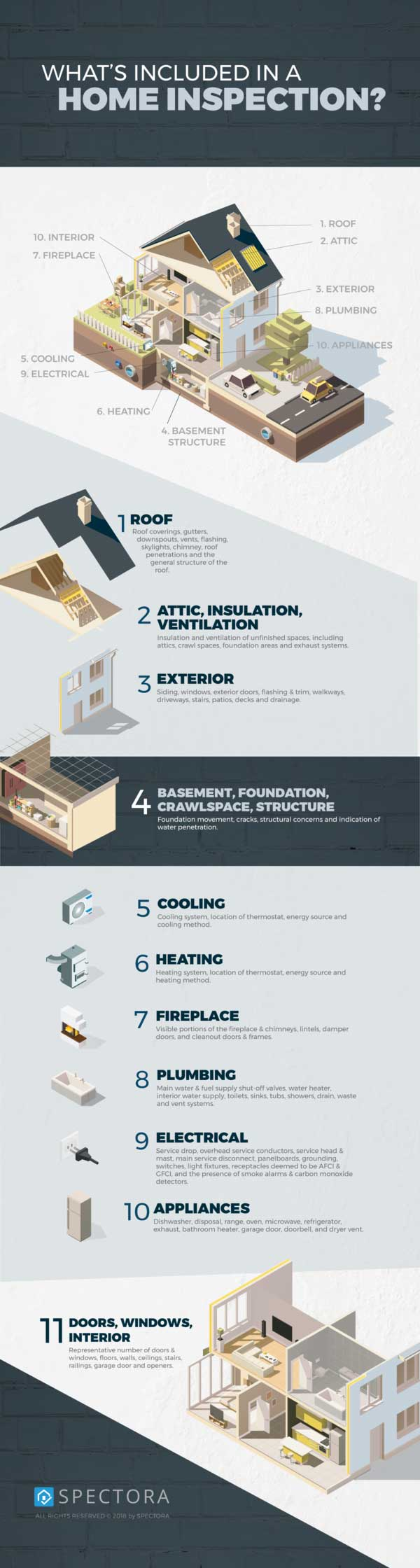 What's Inspected in a Home Inspection