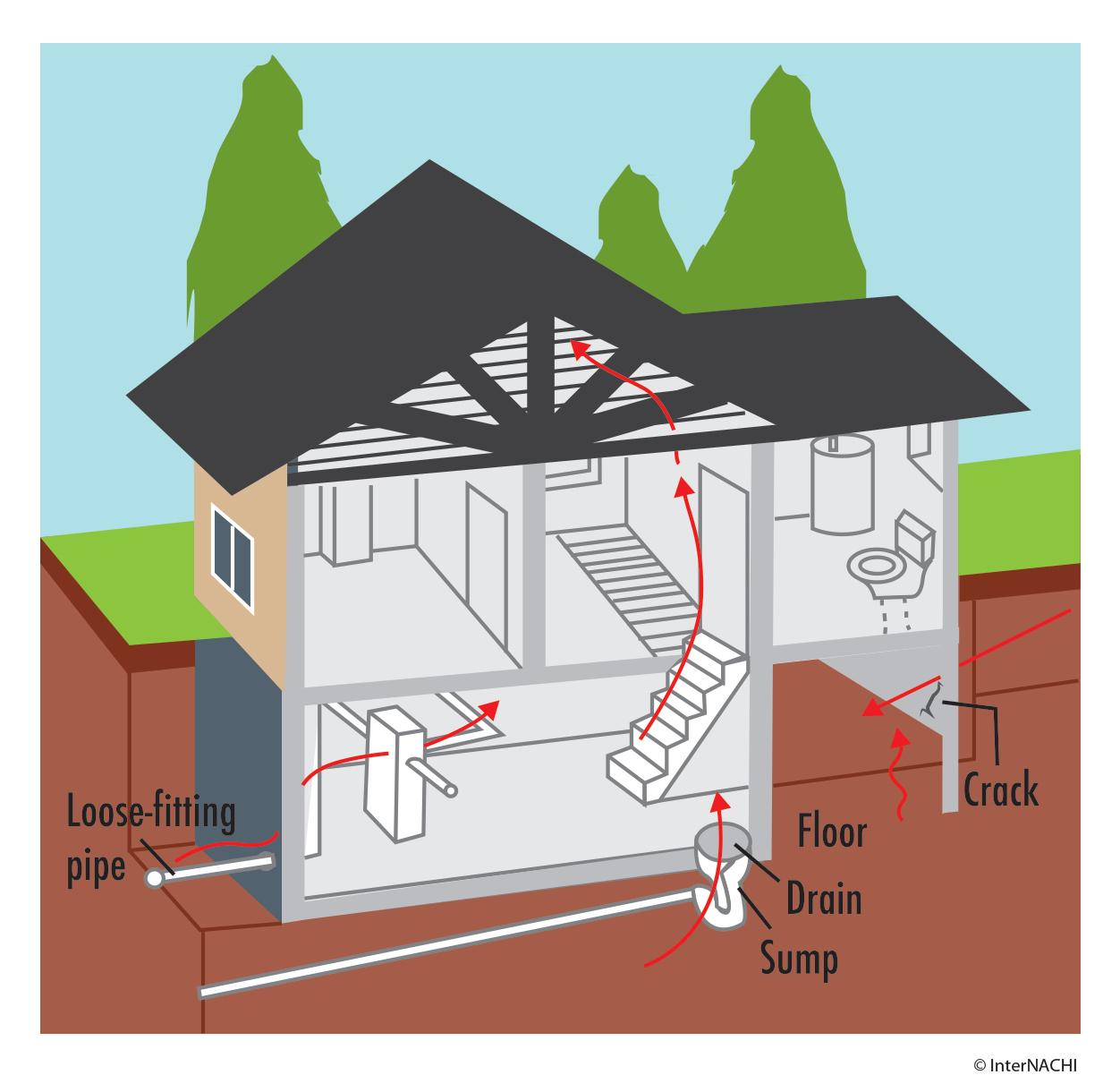 Where Radon can enter building